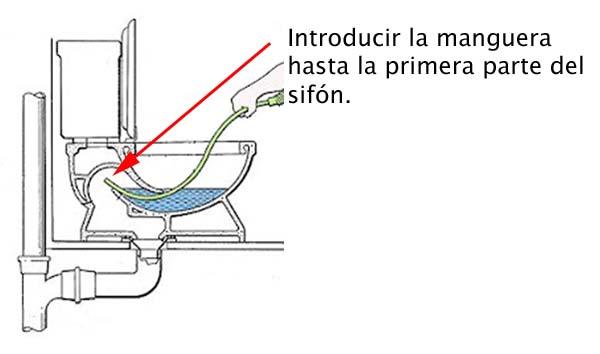 C mo destapar un ba o con una manguera recursos pr cticos for Como instalar un inodoro con salida vertical